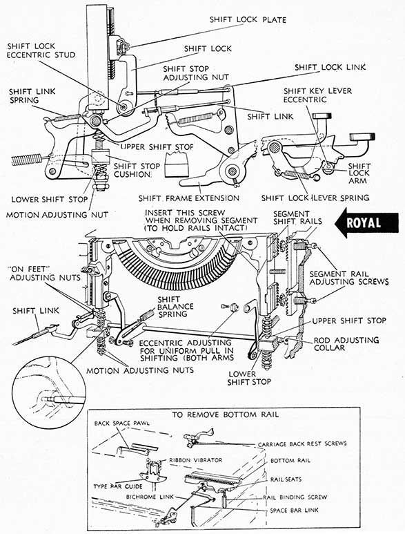 Royal motion and shift mechanism