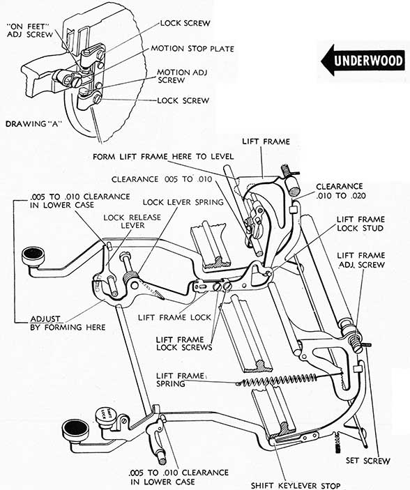 Underwood motion and shift mechanism