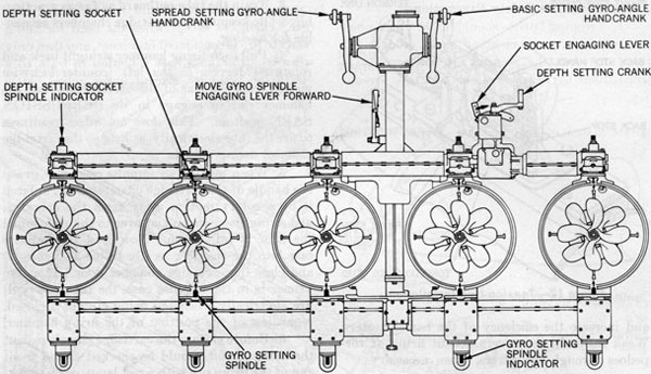 21 inch above water torpedo tubes op 764figure 19 gyro and depth setting, spindle engagement