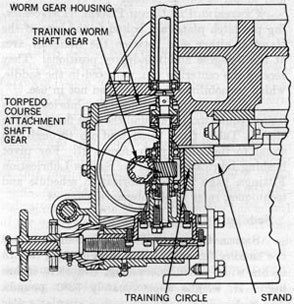 Figure 30-Torpedo Tube Stand Mk 7 Mod 1, Torpedo Course Attachment Take-off, Sectional View.