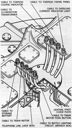 Figure 33-Pivot Cover Plate and Electrical Conduits.