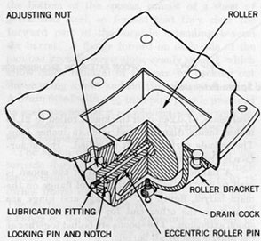 Figure 40-Barrel Rollers, Center and Muzzle End, Mounting Arrangement.