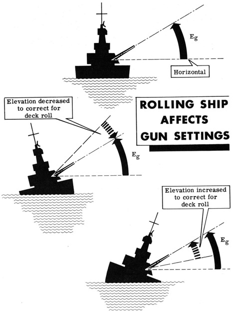 Image result for ship rolling pic
