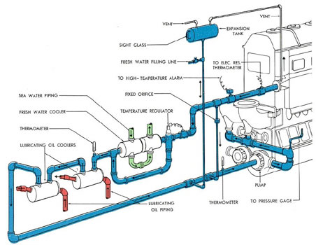 submarine main propulsion diesels chapter