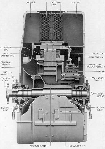 Fig on Allis Chalmers Generator Engines