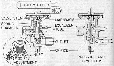 Submarine Refrigeration and Air-Conditioning Systems
