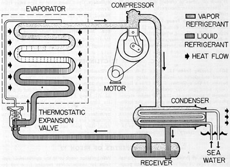 Submarine Refrigeration And Air Conditioning Systems Chapter 6