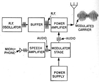 wave radio transmitter block diagram wiring diagram write block diagram of high level modulation introduction to radio equipment chapter 17 wireless transceiver block diagram block diagram of a modulated transmitter