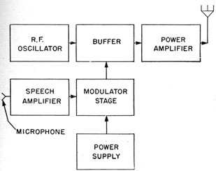 introduction to radio equipment chapter 17 rh archive hnsa org
