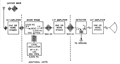 Introduction to radio equipment chapter 18 block diagram of a superheterodyne ccuart Images